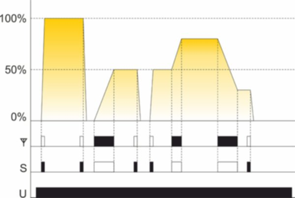 FW-D1P Диммер одноканальный, для всех типов ламп, soft start, локальное и удаленное управление