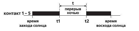 PCZ-526
