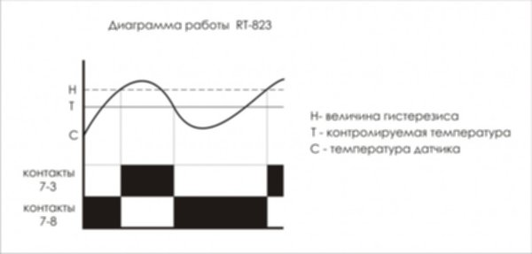 RT-823